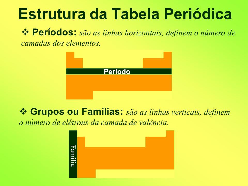 Estrutura da Tabela Periódica Existência dos Elementos: Elementos Naturais: Z 92 Elementos Artificiais: Z 92 H Cisurânicos U Transurânicos Mt 1 92 109