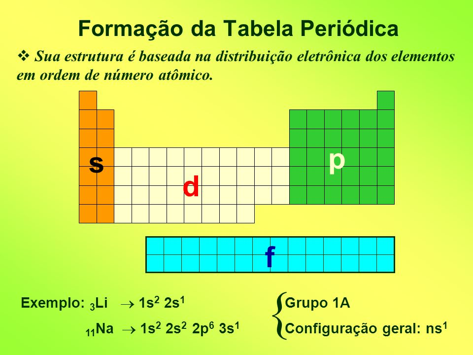Formação da Tabela Periódica Sua estrutura é baseada na distribuição eletrônica dos elementos em ordem de número atômico.