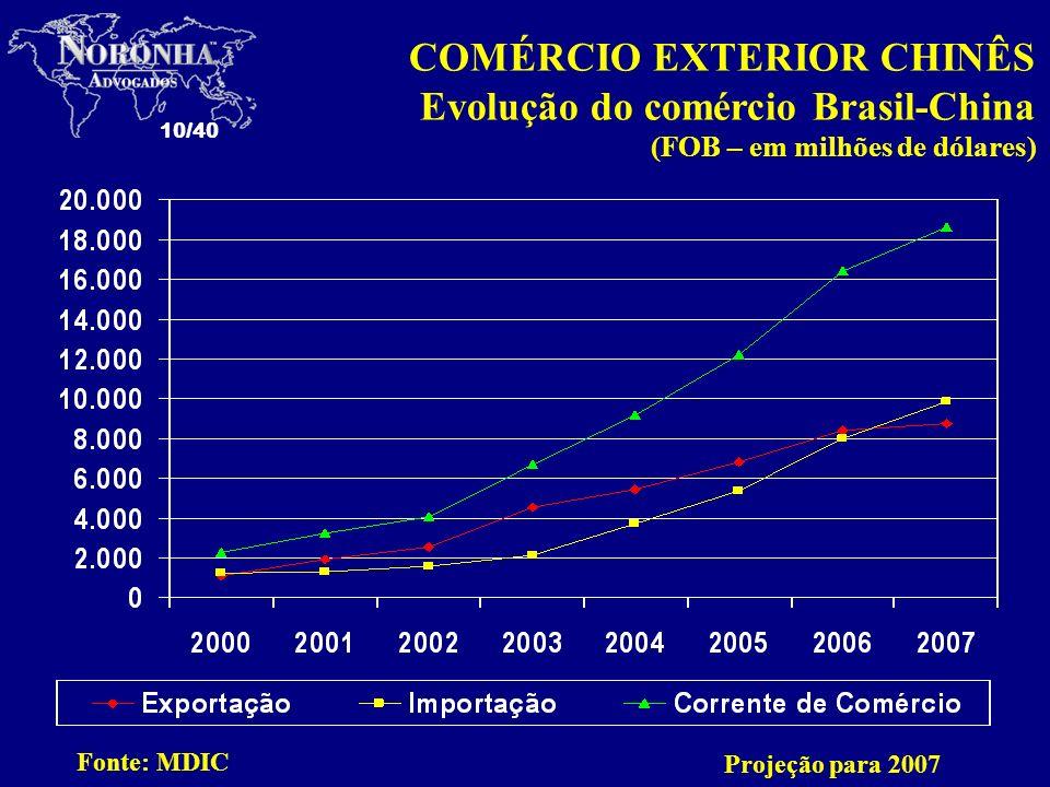 10/40 Fonte: MDIC COMÉRCIO EXTERIOR CHINÊS Evolução do comércio Brasil-China (FOB – em milhões de dólares) Projeção para 2007