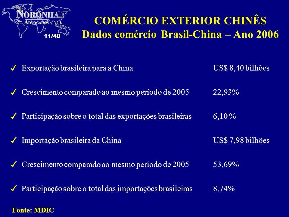 11/40 3Exportação brasileira para a ChinaUS$ 8,40 bilhões 3Crescimento comparado ao mesmo período de 200522,93% 3Participação sobre o total das export