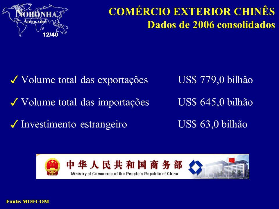 12/40 3Volume total das exportaçõesUS$ 779,0 bilhão 3Volume total das importaçõesUS$ 645,0 bilhão 3Investimento estrangeiro US$ 63,0 bilhão Fonte: MOF