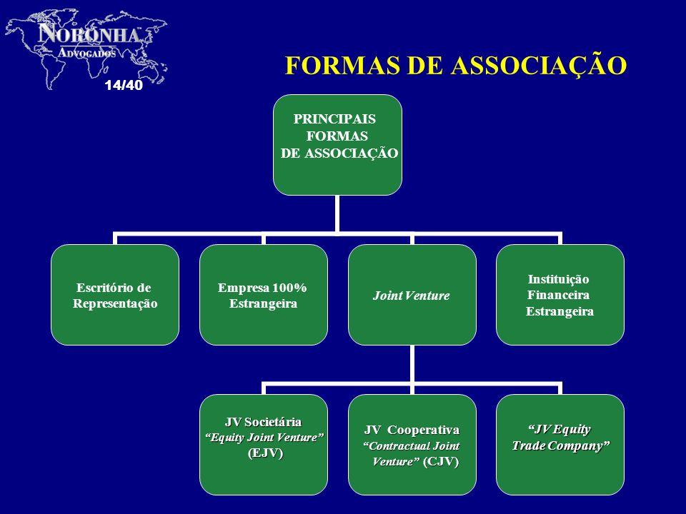 14/40 FORMAS DE ASSOCIAÇÃO PRINCIPAIS FORMAS DE ASSOCIAÇÃO Escritório de Representação Empresa 100% Estrangeira Joint Venture JV Societária Equity Joi