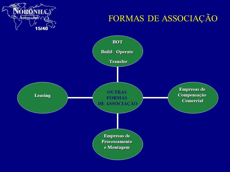15/40 FORMAS DE ASSOCIAÇÃO OUTRAS FORMAS DE ASSOCIAÇÃO BOT Build - Operate -Transfer Empresas de CompensaçãoComercial Processamento e Montagem Leasing