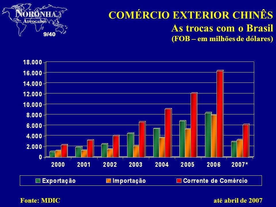 9/40 COMÉRCIO EXTERIOR CHINÊS As trocas com o Brasil (FOB – em milhões de dólares) Fonte: MDIC até abril de 2007