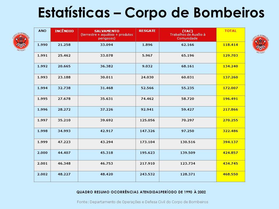 Estatísticas – Corpo de Bombeiros ANOINCÊNDIO SALVAMENTO (terrestre + aquático + produtos perigosos) RESGATE(TAC) Trabalhos de Auxílio à Comunidade TO