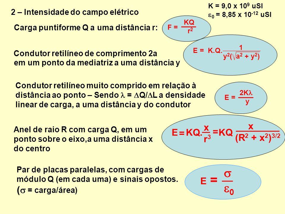 2 – Intensidade do campo elétrico Carga puntiforme Q a uma distância r: F = KQ r 2 Condutor retilíneo de comprimento 2a E = K.Q. 1 y 2 ( a 2 + y 2 ) e