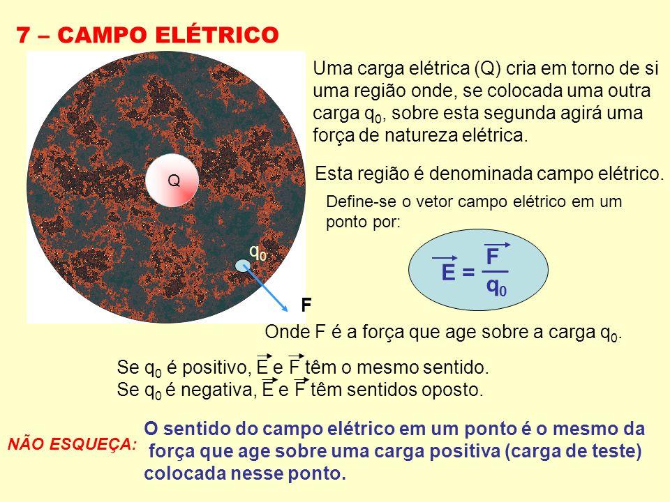 7 – CAMPO ELÉTRICO Q Uma carga elétrica (Q) cria em torno de si uma região onde, se colocada uma outra carga q 0, sobre esta segunda agirá uma força d