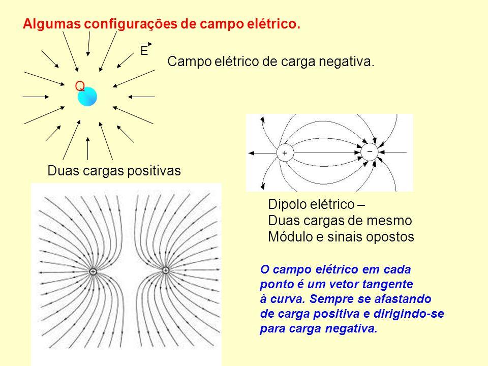 E Q Campo elétrico de carga negativa. Duas cargas positivas Dipolo elétrico – Duas cargas de mesmo Módulo e sinais opostos Algumas configurações de ca