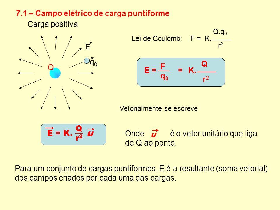 7.1 – Campo elétrico de carga puntiforme E Q q0q0 Lei de Coulomb: F = K. Q.q 0 r 2 E = = K. Fq0Fq0 Q r 2 Vetorialmente se escreve u Onde é o vetor uni