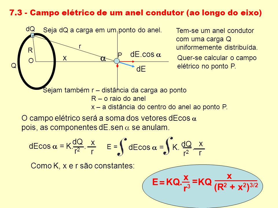 7.3 - Campo elétrico de um anel condutor (ao longo do eixo) dEcos = K.. dQ r 2 xrxr Como K, x e r são constantes: dEcos = K.. dQ r 2 xrxr E = E KQ. KQ
