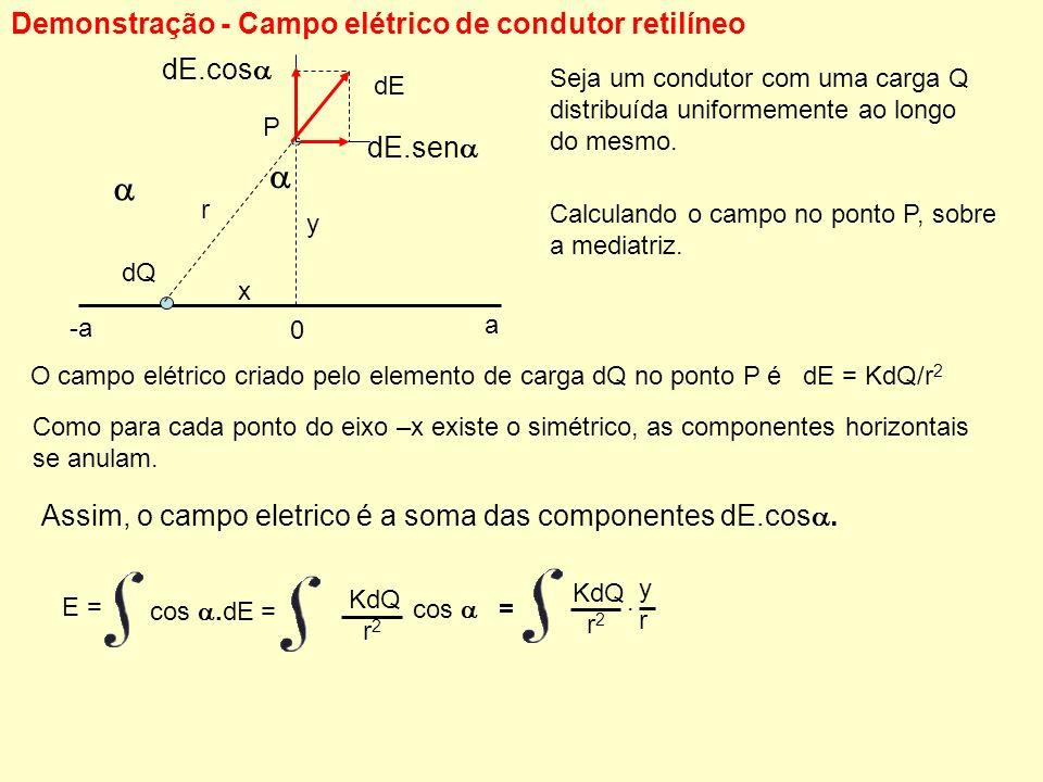 Demonstração - Campo elétrico de condutor retilíneo Seja um condutor com uma carga Q distribuída uniformemente ao longo do mesmo. Calculando o campo n
