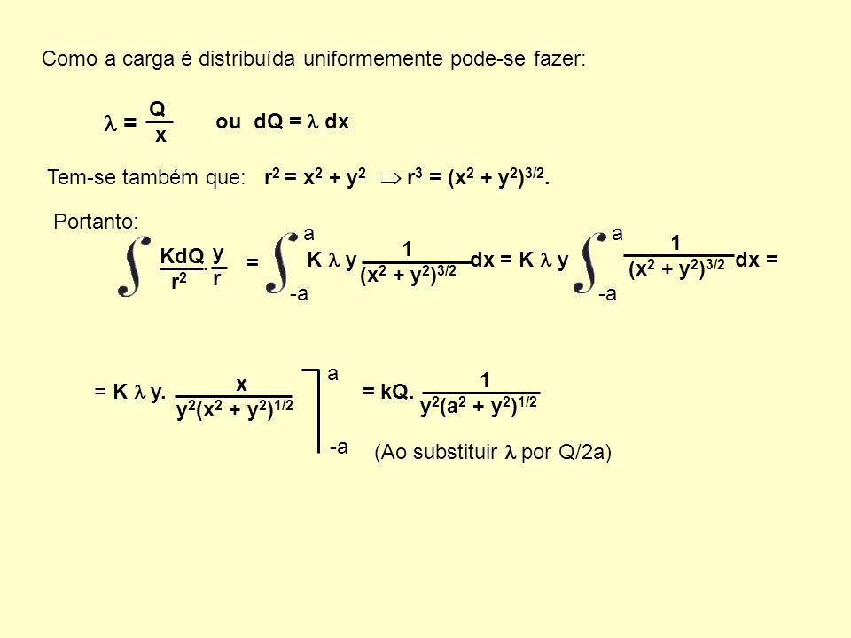 Como a carga é distribuída uniformemente pode-se fazer: Tem-se também que: r 2 = x 2 + y 2 r 3 = (x 2 + y 2 ) 3/2. = Q x ou dQ = dx Portanto: KdQ r 2