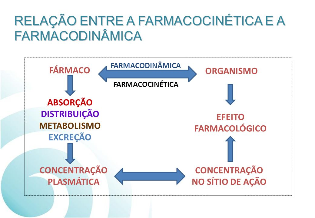 FÁRMACO EFEITO FARMACOLÓGICO ORGANISMO CONCENTRAÇÃO NO SÍTIO DE AÇÃO CONCENTRAÇÃO PLASMÁTICA ABSORÇÃO DISTRIBUIÇÃO METABOLISMO EXCREÇÃO FARMACODINÂMIC