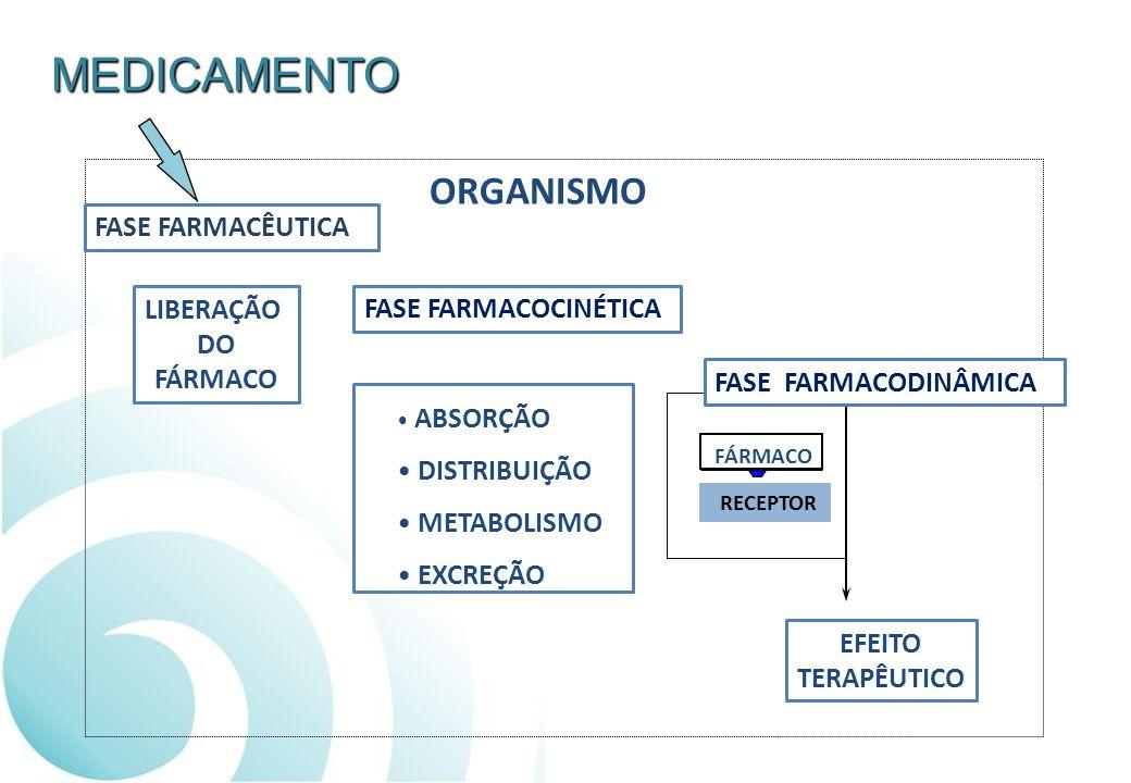 MEDICAMENTO FASE FARMACÊUTICA FASE FARMACOCINÉTICA FASE FARMACODINÂMICA ORGANISMO LIBERAÇÃO DO FÁRMACO ABSORÇÃO DISTRIBUIÇÃO METABOLISMO EXCREÇÃO RECE