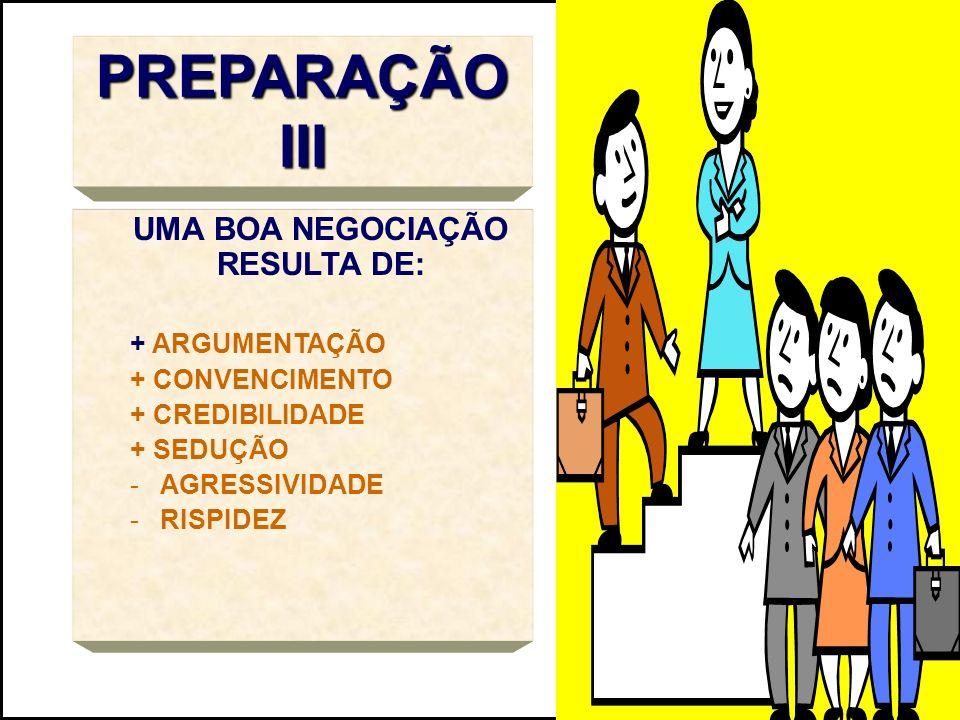 PREPARAÇÃO III UMA BOA NEGOCIAÇÃO RESULTA DE: + ARGUMENTAÇÃO + CONVENCIMENTO + CREDIBILIDADE + SEDUÇÃO -AGRESSIVIDADE -RISPIDEZ