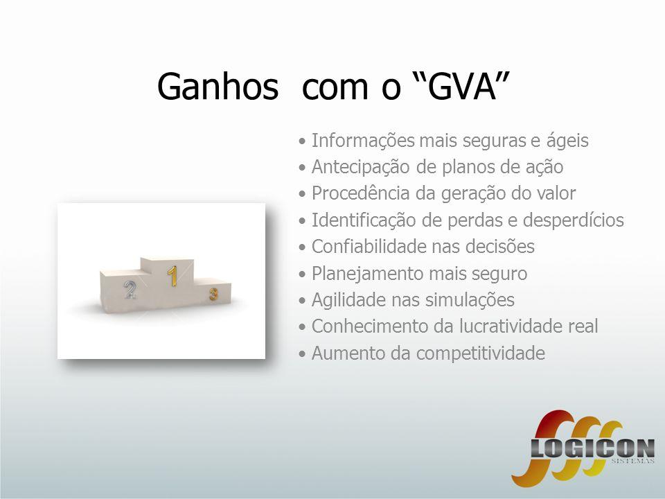 Ganhos com o GVA Informações mais seguras e ágeis Antecipação de planos de ação Procedência da geração do valor Identificação de perdas e desperdícios