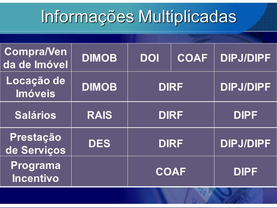 Informações Multiplicadas Compra/Ven da de Imóvel DIMOBDOICOAFDIPJ/DIPF Locação de Imóveis DIMOBDIRFDIPJ/DIPF SaláriosRAISDIRFDIPF Prestação de Serviç