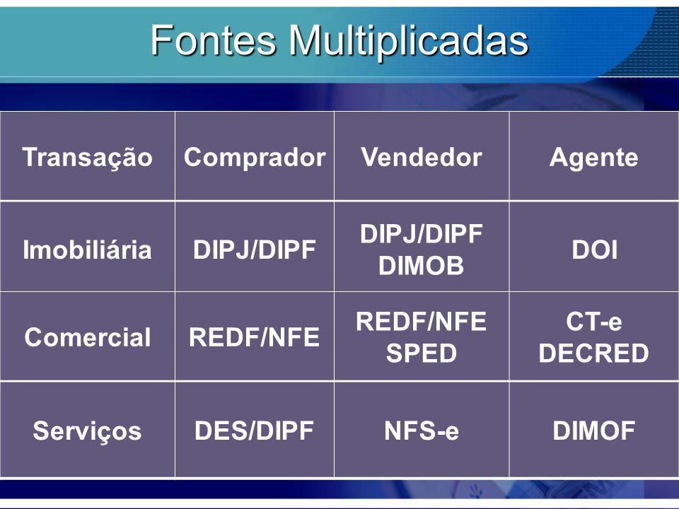 Fontes Multiplicadas TransaçãoCompradorVendedorAgente ImobiliáriaDIPJ/DIPF DIPJ/DIPF DIMOB DOI ComercialREDF/NFE REDF/NFE SPED CT-e DECRED ServiçosDES