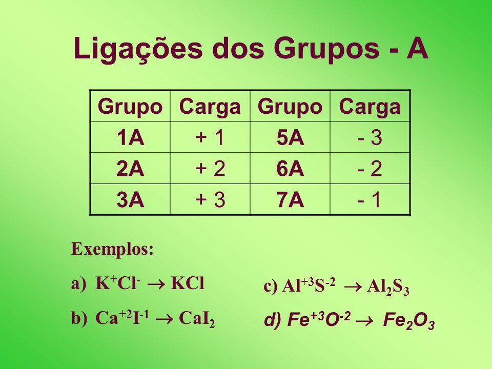 Fórmula dos Compostos Iônicos [ A ] +X Y [ B ] -Y X Cargas = + xy – xy = zero Exemplos: Ca +2 + Br -1 CaBr 2 AL +3 + S -2 Al 2 S 3