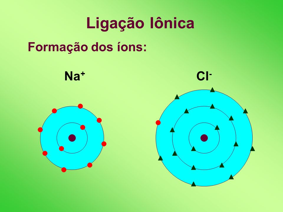Ligação Iônica Formação dos íons: Na + Cl -