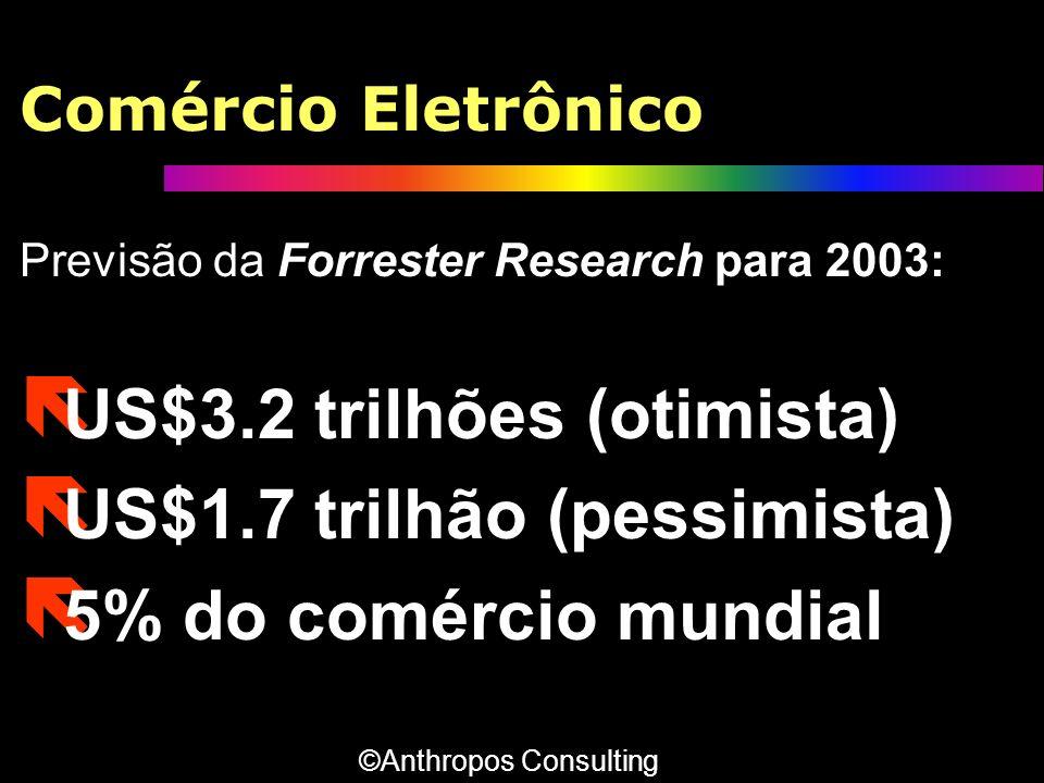 Comércio Eletrônico Previsão da Forrester Research para 2003: ë US$3.2 trilhões (otimista) ë US$1.7 trilhão (pessimista) ë 5% do comércio mundial Prev