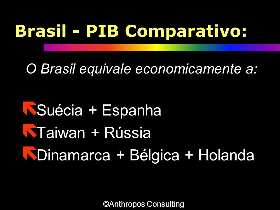 Brasil - PIB Comparativo: O Brasil equivale economicamente a: ë Suécia + Espanha ë Taiwan + Rússia ë Dinamarca + Bélgica + Holanda ©Anthropos Consulti