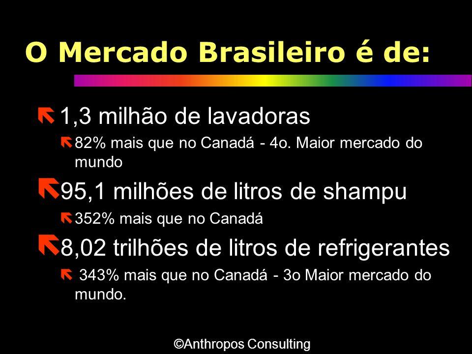 O Mercado Brasileiro é de: ë 1,3 milhão de lavadoras ë82% mais que no Canadá - 4o. Maior mercado do mundo ë 95,1 milhões de litros de shampu ë352% mai