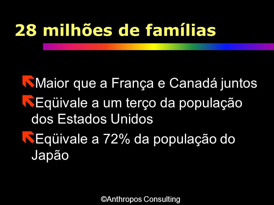 28 milhões de famílias ë Maior que a França e Canadá juntos ë Eqüivale a um terço da população dos Estados Unidos ë Eqüivale a 72% da população do Jap