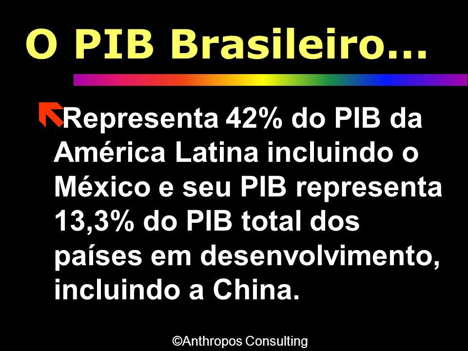 O PIB Brasileiro... ë Representa 42% do PIB da América Latina incluindo o México e seu PIB representa 13,3% do PIB total dos países em desenvolvimento