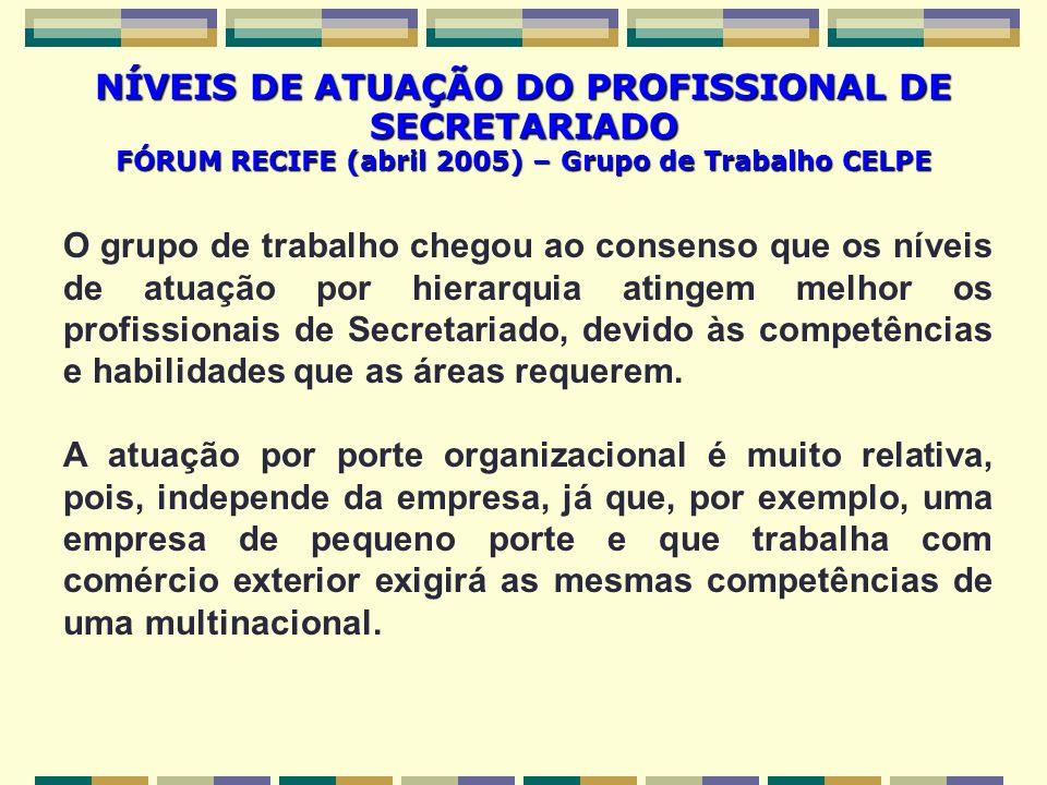 NÍVEIS DE ATUAÇÃO DO PROFISSIONAL DE SECRETARIADO FÓRUM RECIFE (abril 2005) – Grupo de Trabalho CELPE O grupo de trabalho chegou ao consenso que os ní