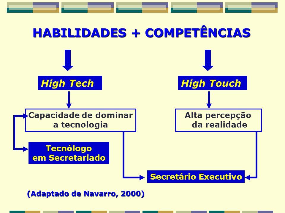 HABILIDADES + COMPETÊNCIAS High TechHigh Touch Capacidade de dominar a tecnologia Alta percepção da realidade Tecnólogo em Secretariado Secretário Exe