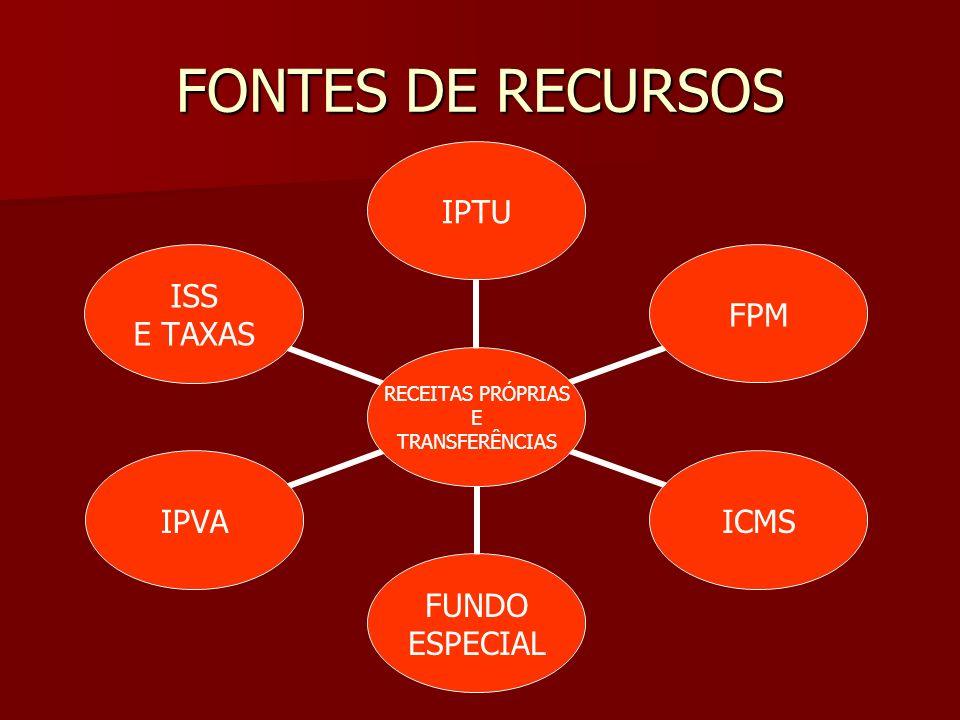FONTES DE RECURSOS RECEITAS PRÓPRIAS E TRANSFERÊNCIAS IPTUFPMICMS FUNDO ESPECIAL IPVA ISS E TAXAS