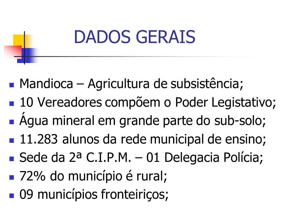 DADOS GERAIS Mandioca – Agricultura de subsistência; 10 Vereadores compõem o Poder Legistativo; Água mineral em grande parte do sub-solo; 11.283 aluno