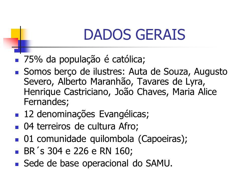 75% da população é católica; Somos berço de ilustres: Auta de Souza, Augusto Severo, Alberto Maranhão, Tavares de Lyra, Henrique Castriciano, João Cha