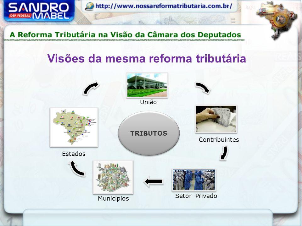 Fonte:CONSULTORIA LEGISLATIVA - www.camara.gov.br/fiquePorDentro/Temasatuais/reforma_tributaria/documento-de- referencia-da-consultoria-legislativa-1 ENTE FEDERADO UNIÃO ESTADOS E DISTRITO FEDERAL MUNICÍPIOS SETOR PRIVADO FORMAL INTERESSES ENVOLVIDOS Racionalização do sistemaElevado Diminuição da carga tributáriaModerado Elevado Simplificação das Obrigações TributáriasElevado Manutenção do volume de receitas da UniãoElevado Baixo Manutenção da estrutura de receitas da União ElevadoBaixo Manutenção do volume atual do FPE e do FPM ElevadoBaixo Indiferente Ampliação do volume atual do FPE e FPMBaixoElevado Indiferente Manutenção das competências do ICMS e ISSModeradoElevado Moderado Eliminação da guerra fiscal entre os EstadosElevadoDivergente Baixo Interesses Envolvidos