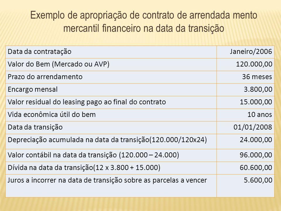 b) Registrar no passivo a obrigação por arrendamento mento mercantil financeiro pelo valor presente das contraprestações em aberto na data da transição; e c) registrar a diferença apurada em (a) e (b), contra lucros ou prejuízos acumulados na data da transição ;