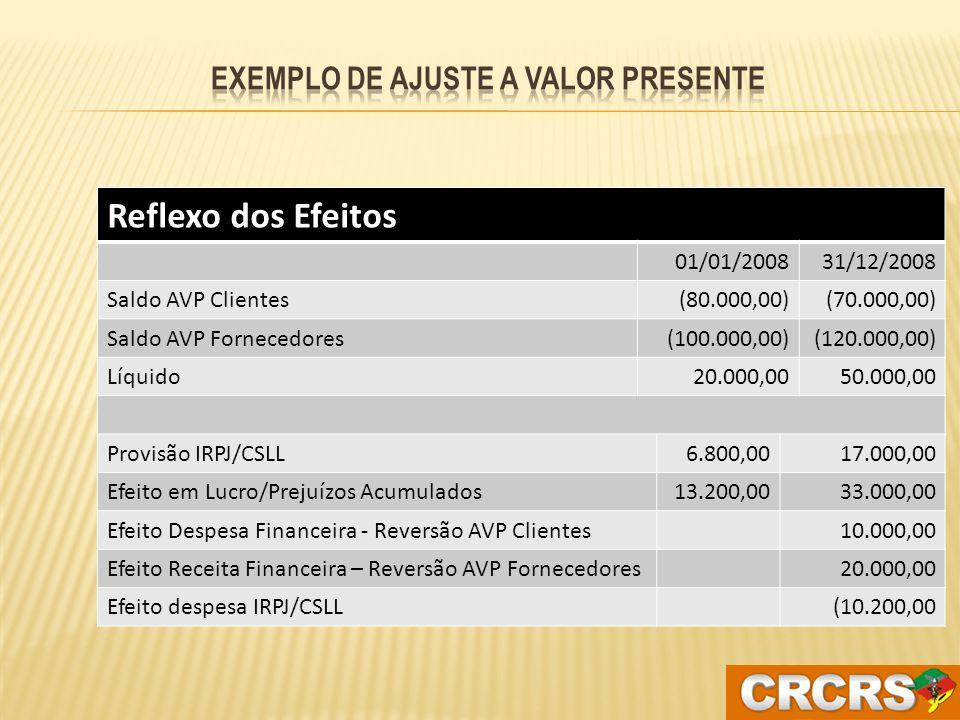 AVP na data do encerramento (31/12/2008) AVP fornecedores120.000,00 Efeitos de IRPJ e CSLL (34%)40.800,00 Em 31/12/2008 pelo complemento do AVP de Fornecedores de 100.000 para 120.000 e reflexo no IRPJ e CSLL D – AVP de fornecedores C – Receita Financeira 20.000,00 D - Despesa IRPJ e CSLL C – Provisão IRPJ/CSLL6.800,00