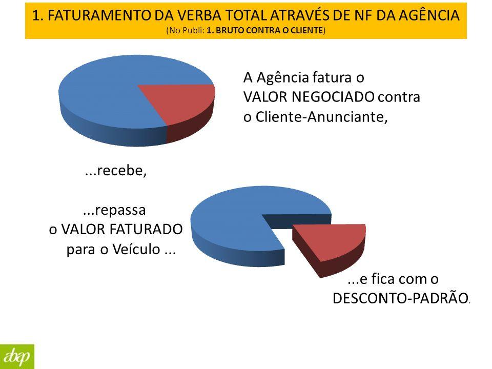 1. FATURAMENTO DA VERBA TOTAL ATRAVÉS DE NF DA AGÊNCIA (No Publi: 1. BRUTO CONTRA O CLIENTE) A Agência fatura o VALOR NEGOCIADO contra o Cliente-Anunc