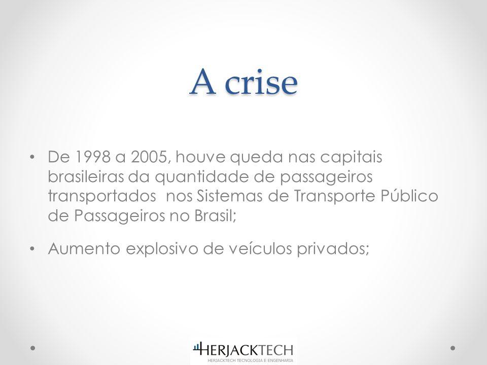A crise De 1998 a 2005, houve queda nas capitais brasileiras da quantidade de passageiros transportados nos Sistemas de Transporte Público de Passageiros no Brasil; Aumento explosivo de veículos privados;