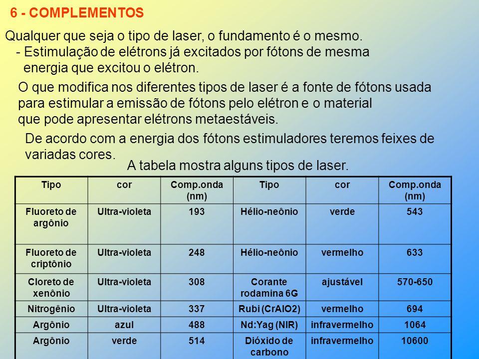 5 – LASER DE RUBI Rubi sintético Flash Fótons do flash estimulam a emissão de fótons de elétrons já excitados. Elétrons excitados Esquema de um Laser