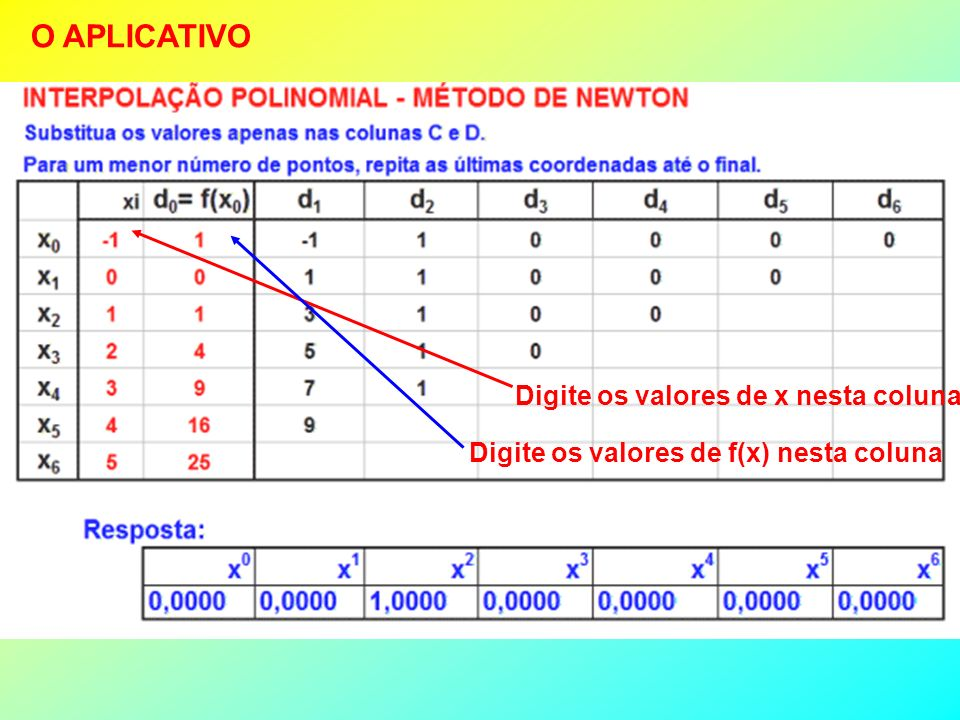 Devido à complexidade das fórmulas é comum apresentar os cálculos em uma tabela: xiOrdem 0Ordem 1Ordem 2Ordem 3 X 0 (1a)f(x 0 ) (1b) (D0) (2b–1b) (D1) (2a-1a) (1c) X 1 (2a)f(x 1 ) (2b)(2c – 1c) (D2) (3a – 1a) (1d) (3b–2b) (3a-2a) (2c) (2d – 1d) (D3) (4a – 2a) X 2 (3a)f(x 2 ) (3b)(3c – 2c) (4a – 2a) (2d) (4b–3b) (4a-3a) (3c) X 3 (4a)f(x 3 ) (4b)