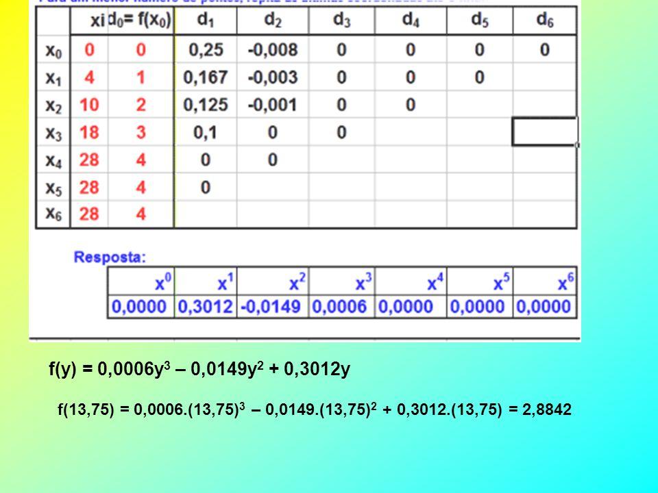 UM PROBLEMA Suponhamos que se conheça a tabela: x0123 y041018 e que se deseja determinar o valor de x, quando y = 13,75.