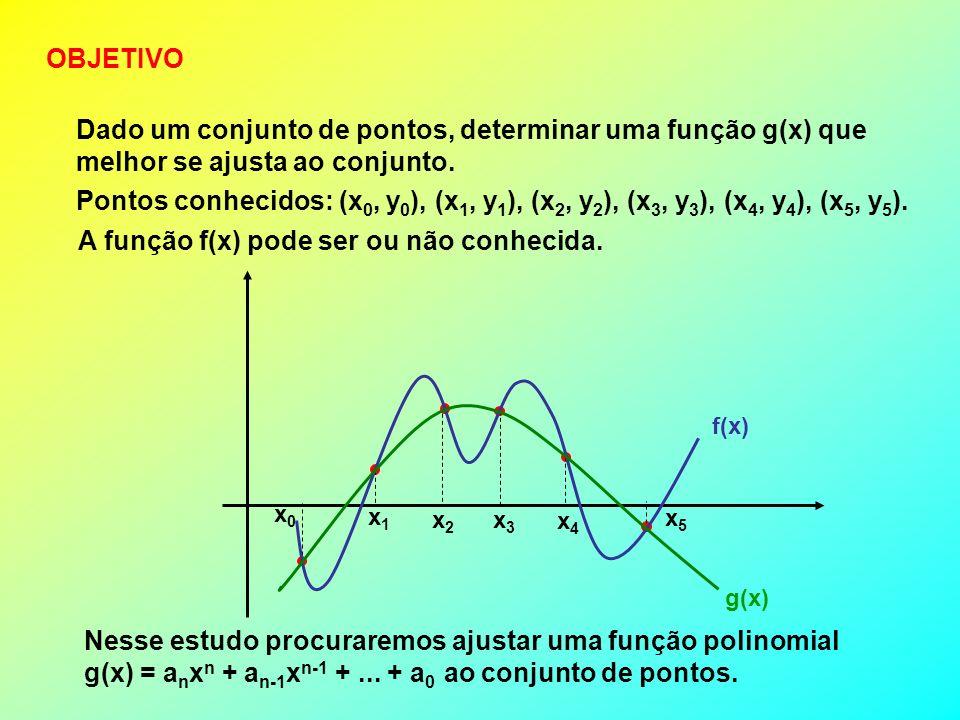 MÉTODO DE NEWTON-GREGORY Usado quando o espaçamento entre os valores de x são igualmente espaçados.