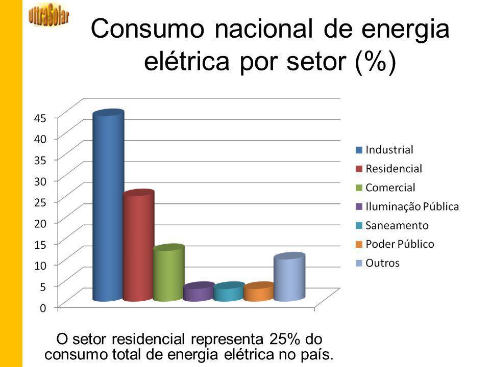 Consumo nacional de energia elétrica por setor (%) O setor residencial representa 25% do consumo total de energia elétrica no país.