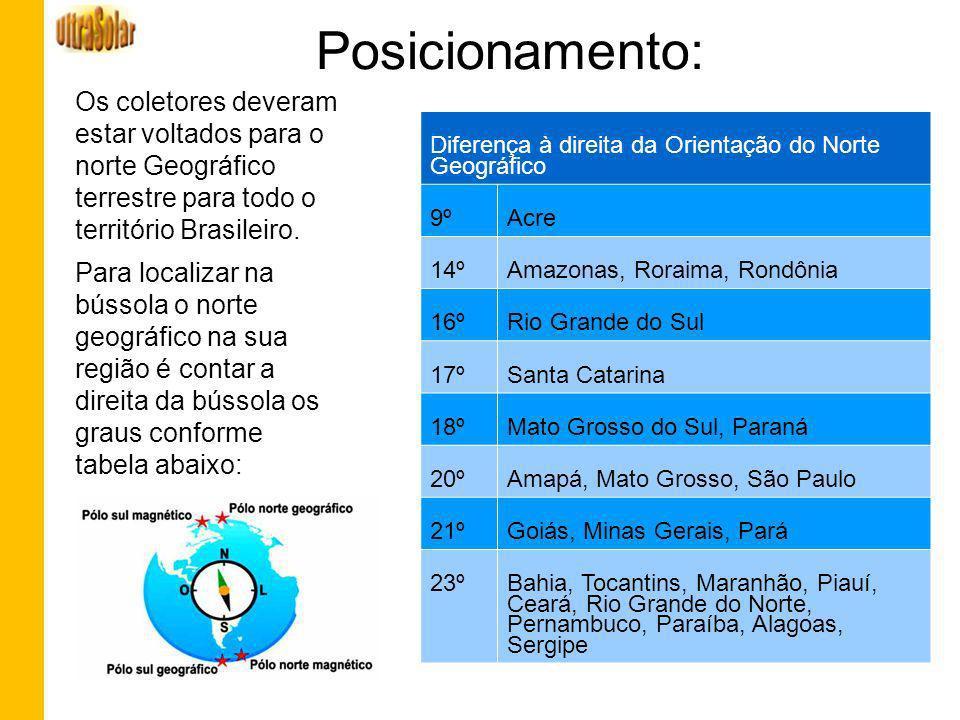 Posicionamento: Os coletores deveram estar voltados para o norte Geográfico terrestre para todo o território Brasileiro. Para localizar na bússola o n