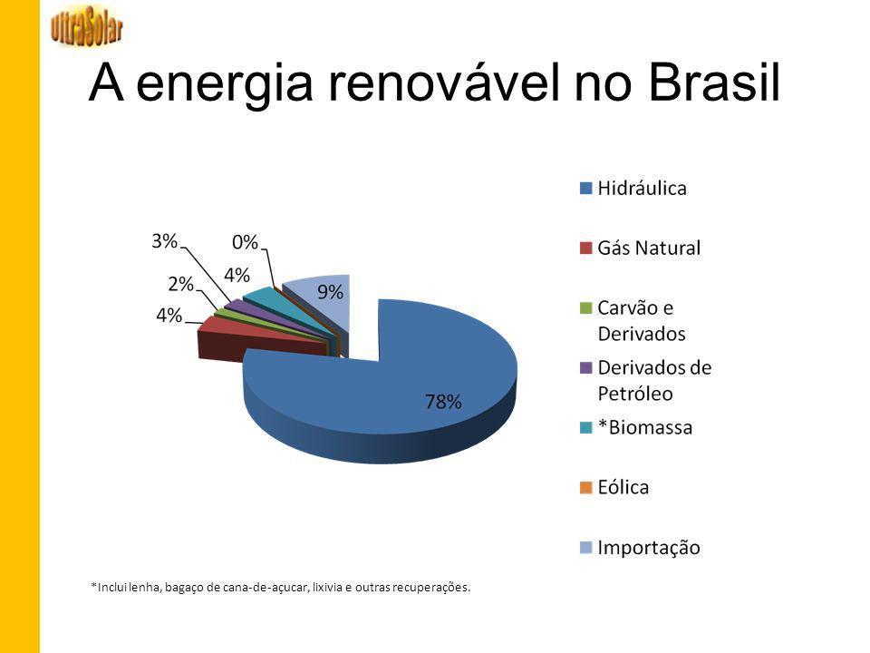 A energia renovável no Brasil *Inclui lenha, bagaço de cana-de-açucar, lixivia e outras recuperações.