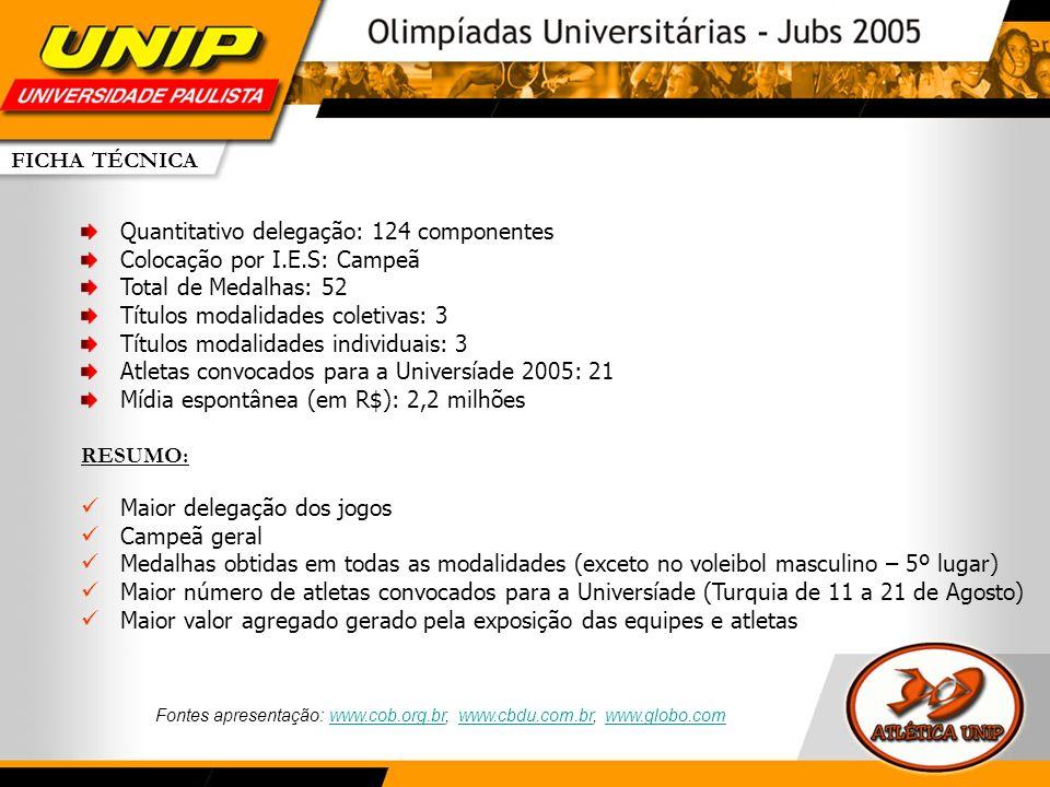 FICHA TÉCNICA Quantitativo delegação: 124 componentes Colocação por I.E.S: Campeã Total de Medalhas: 52 Títulos modalidades coletivas: 3 Títulos modal