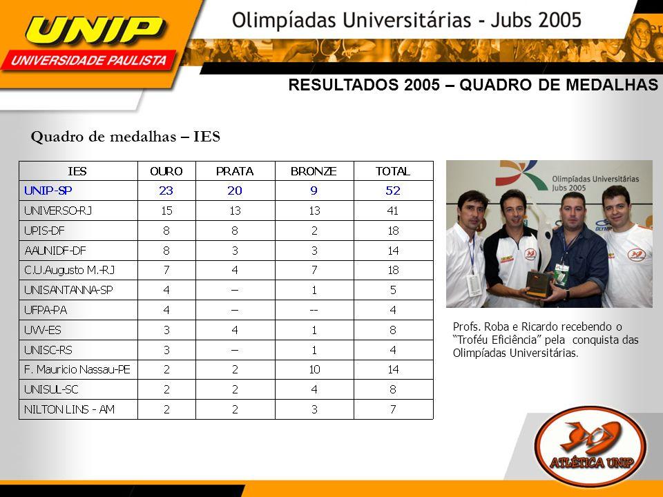 RESULTADOS 2005 – QUADRO DE MEDALHAS Quadro de medalhas – IES Profs. Roba e Ricardo recebendo o Troféu Eficiência pela conquista das Olimpíadas Univer
