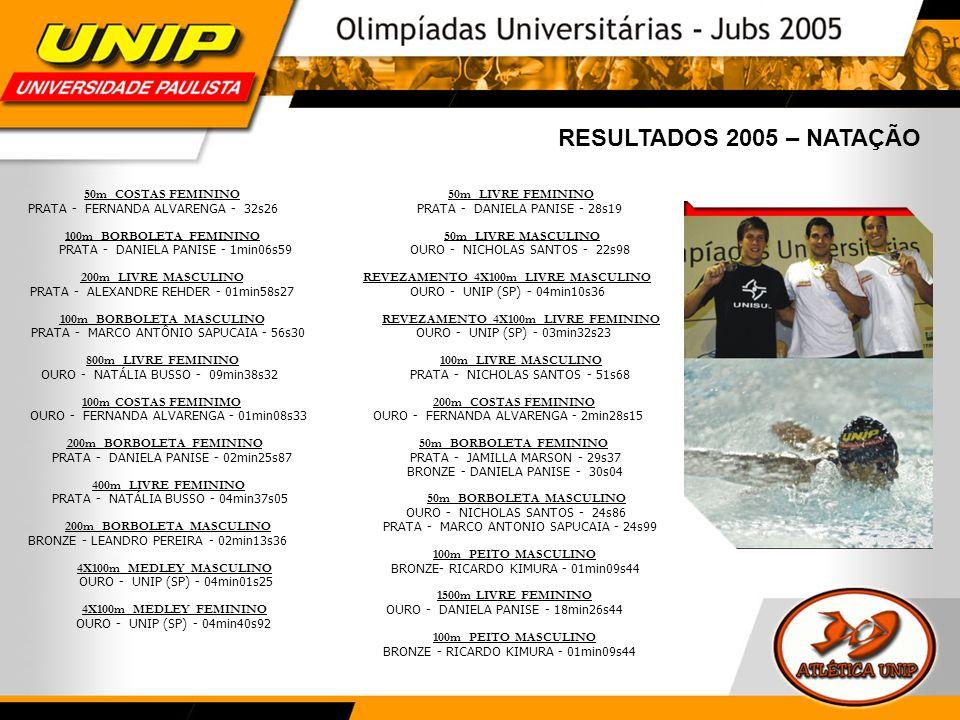 RESULTADOS 2005 – JUDÔ EQUIPES MASCULINO PRATA - UNIP (SP) ADRIANO RICARDO DOS SANTOS TONY HIROYASU SHIBANA FILIPE AUGUSTO FERREIRA NEVES GABRIEL M.