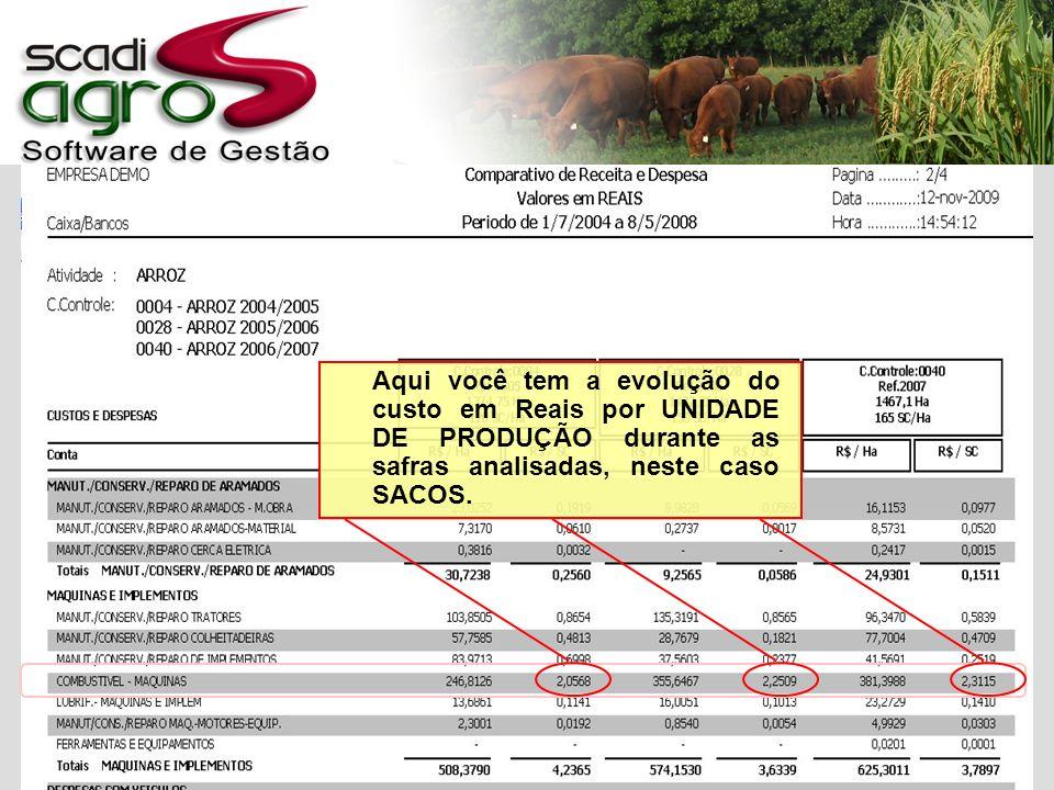 Aqui você tem a evolução do custo em Reais por UNIDADE DE PRODUÇÃO durante as safras analisadas, neste caso SACOS.